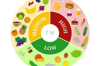 infographics-glycemic-index-designation-of-the-low-medium-and